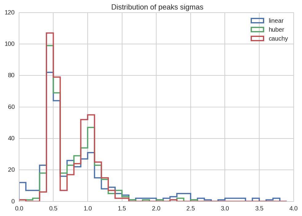 PyBroom Example - Multiple Datasets - Scipy Robust Fit — pybroom 0 2
